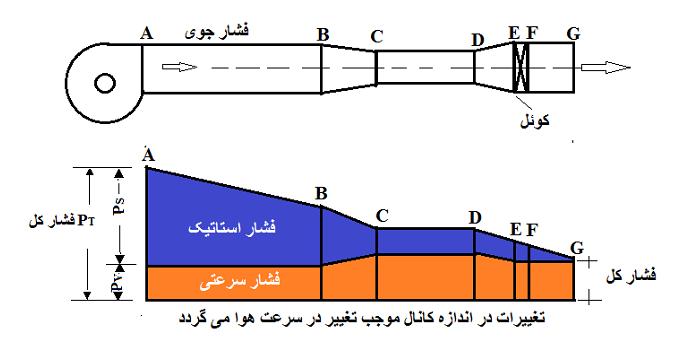 جزوه اندازه گیری فشار در کانالهای تهویه